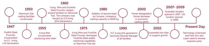 Foothills History Timeline